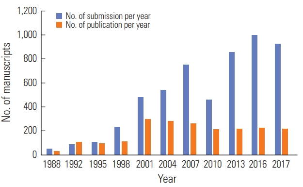 The 30-year publication history of Asian-Australasian Journal of
